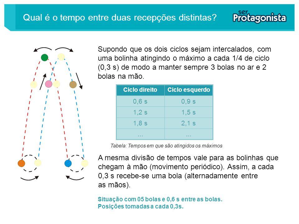 Situação com 05 bolas e 0,6 s entre as bolas. Posições tomadas a cada 0,3s. Supondo que os dois ciclos sejam intercalados, com uma bolinha atingindo o