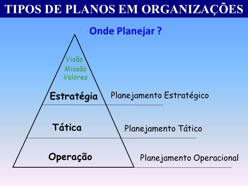 TIPOS DE PLANOS EM ORGANIZAÇÕES Tática Estratégia Visão Operação Planejamento Operacional Planejamento Tático Planejamento Estratégico Missão Valores