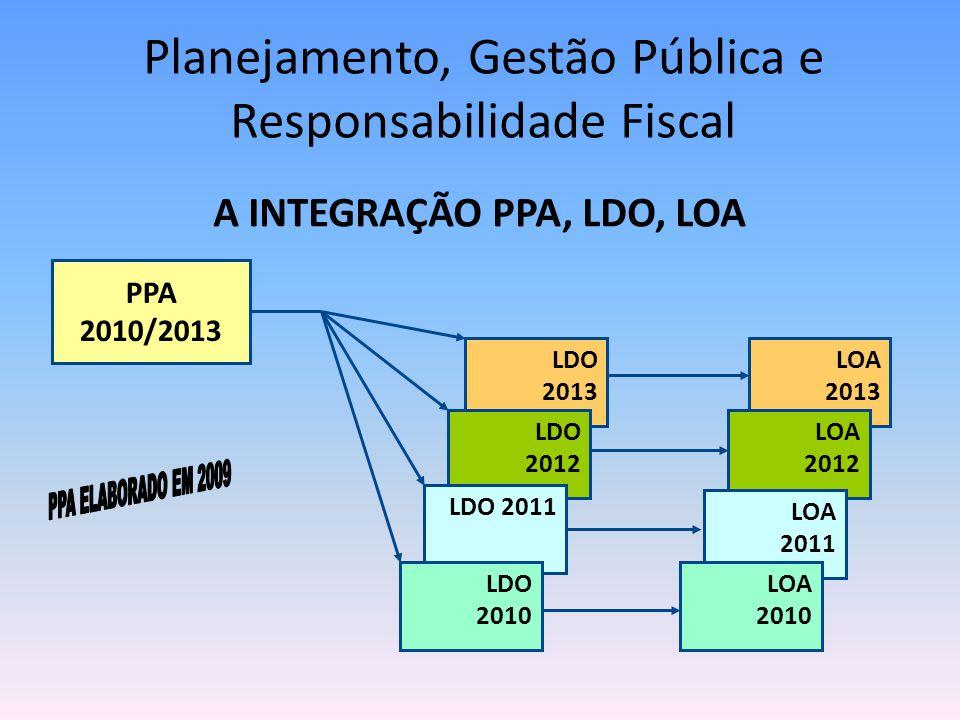 Planejamento, Gestão Pública e Responsabilidade Fiscal A INTEGRAÇÃO PPA, LDO, LOA LDO 2013 LDO 2012 LDO 2011 LDO 2010 LOA 2013 LOA 2012 LOA 2011 LOA 2