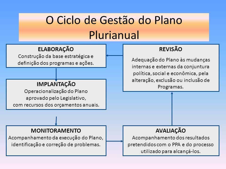 O Ciclo de Gestão do Plano Plurianual ELABORAÇÃO Construção da base estratégica e definição dos programas e ações. IMPLANTAÇÃO Operacionalização do Pl