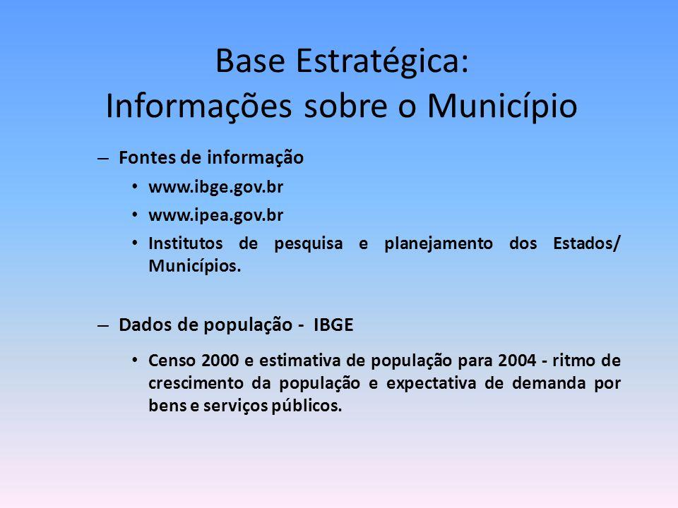 Base Estratégica: Informações sobre o Município – Fontes de informação www.ibge.gov.br www.ipea.gov.br Institutos de pesquisa e planejamento dos Estad