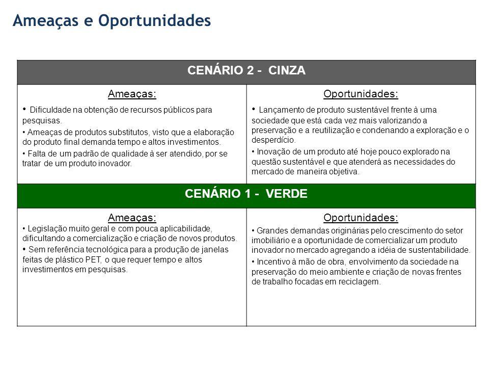 Ameaças e Oportunidades CENÁRIO 2 - CINZA Ameaças: Dificuldade na obtenção de recursos públicos para pesquisas.