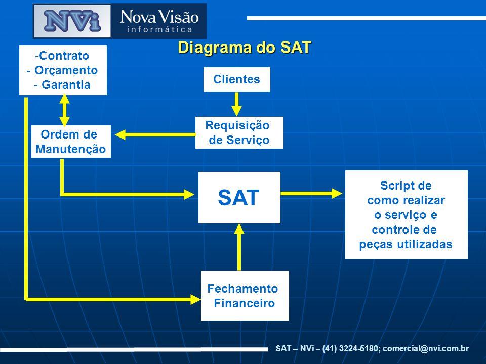 Diagrama do SAT SAT Clientes Requisição de Serviço Ordem de Manutenção -Contrato - Orçamento - Garantia Script de como realizar o serviço e controle d