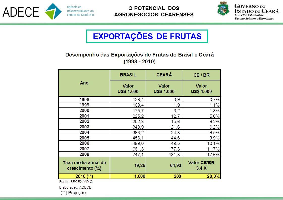 O POTENCIAL DOS AGRONEGÓCIOS CEARENSES EXPORTAÇÕES DE FRUTAS