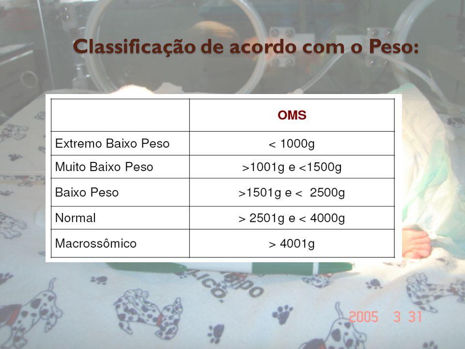 Classificação de acordo com Crescimento intra-uterino (CIU): Peso x IG