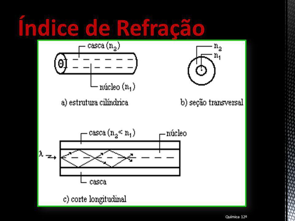 Materiais Transparentes Química 12º Acrílico