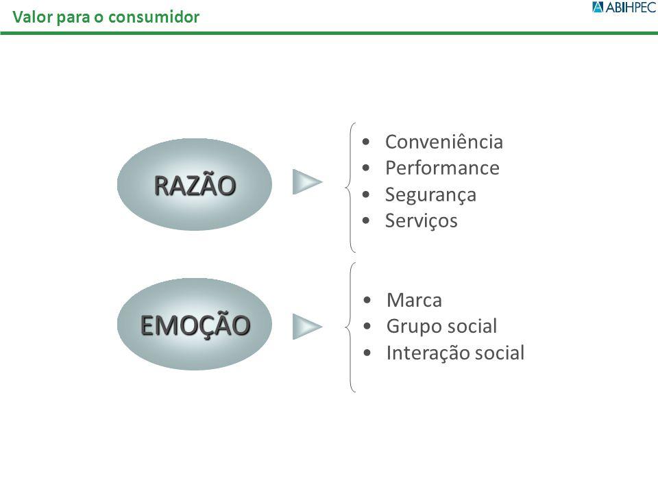 RAZÃO EMOÇÃO Conveniência Performance Segurança Serviços Marca Grupo social Interação social Valor para o consumidor