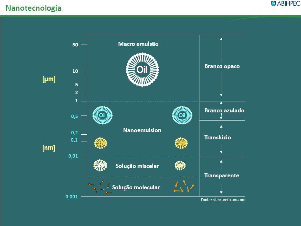 [µm] 0,001 0,01 Branco azulado Translúcio Transparente Branco opaco Macro emulsão Nanoemulsion Solução miscelar Solução molecular 50 10 5 1 0,5 0,2 2