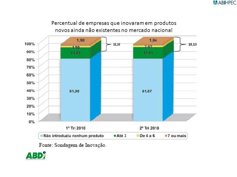 Percentual de empresas que inovaram em produtos novos ainda não existentes no mercado nacional