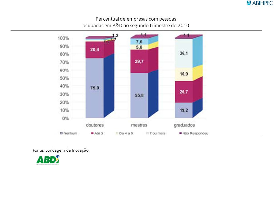 Fonte: Sondagem de Inovação. Percentual de empresas com pessoas ocupadas em P&D no segundo trimestre de 2010