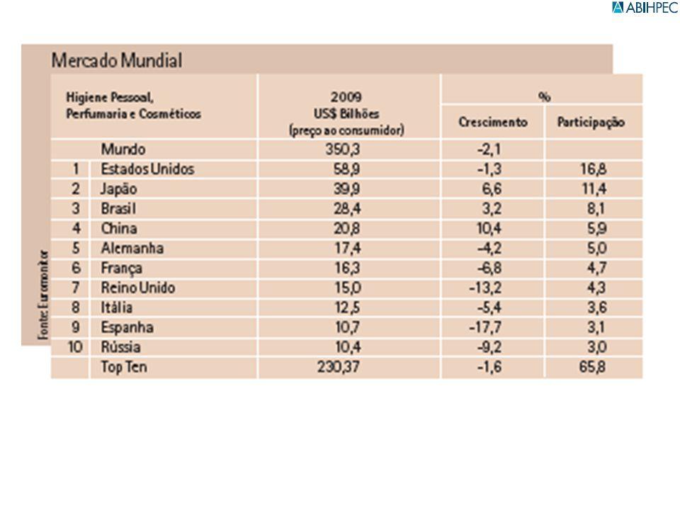 Categorias 2005200620072008 Ranking BrasilParticipação % Desodorantes2º 1º 16,5 Infantil2º 14,0 Perfumaria3º2º 13,1 Higiene Oral4º3]2º 10,2 Proteção Solar8º5º3º2º 10,2 Produtos Masculinos5º3º2º 8,5 Banho5º3º5º2º 8,5 Produtos para Cabelo3º 2º 3º9,8 Maquiagem7º4º 3º5,1 Produtos para Pele9º8º 6º 4,5 Depilatórios10º9º 8º 3,2 O Brasil no ranking mundial de HPPC