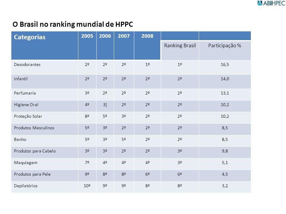 Categorias 2005200620072008 Ranking BrasilParticipação % Desodorantes2º 1º 16,5 Infantil2º 14,0 Perfumaria3º2º 13,1 Higiene Oral4º3]2º 10,2 Proteção S