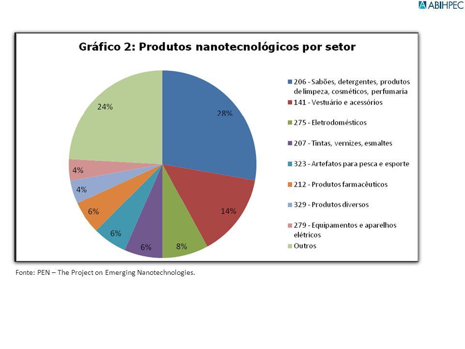 Desafios Cultura de Inovação (Para o consumidor) Capacitação na cadeia produtiva (pessoas e tecnologias) Infra-estrutura para produção Marco Regulatório