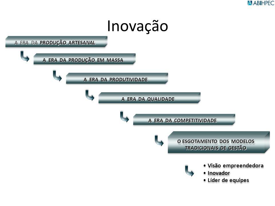 Inovação A ERA DA PRODUÇÃO ARTESANAL A ERA DA PRODUÇÃO EM MASSA A ERA DA PRODUTIVIDADE A ERA DA QUALIDADE A ERA DA COMPETITIVIDADE O ESGOTAMENTO DOS M