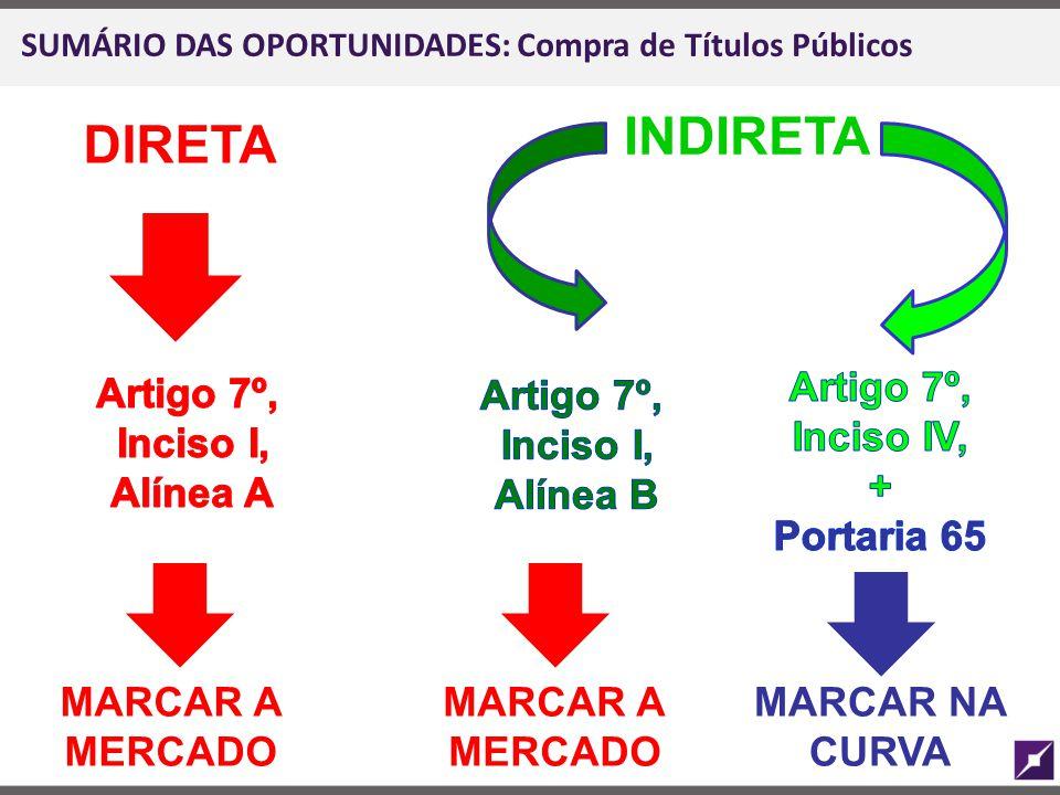 SUMÁRIO DAS OPORTUNIDADES: Compra de Títulos Públicos DIRETA INDIRETA MARCAR A MERCADO MARCAR NA CURVA MARCAR A MERCADO