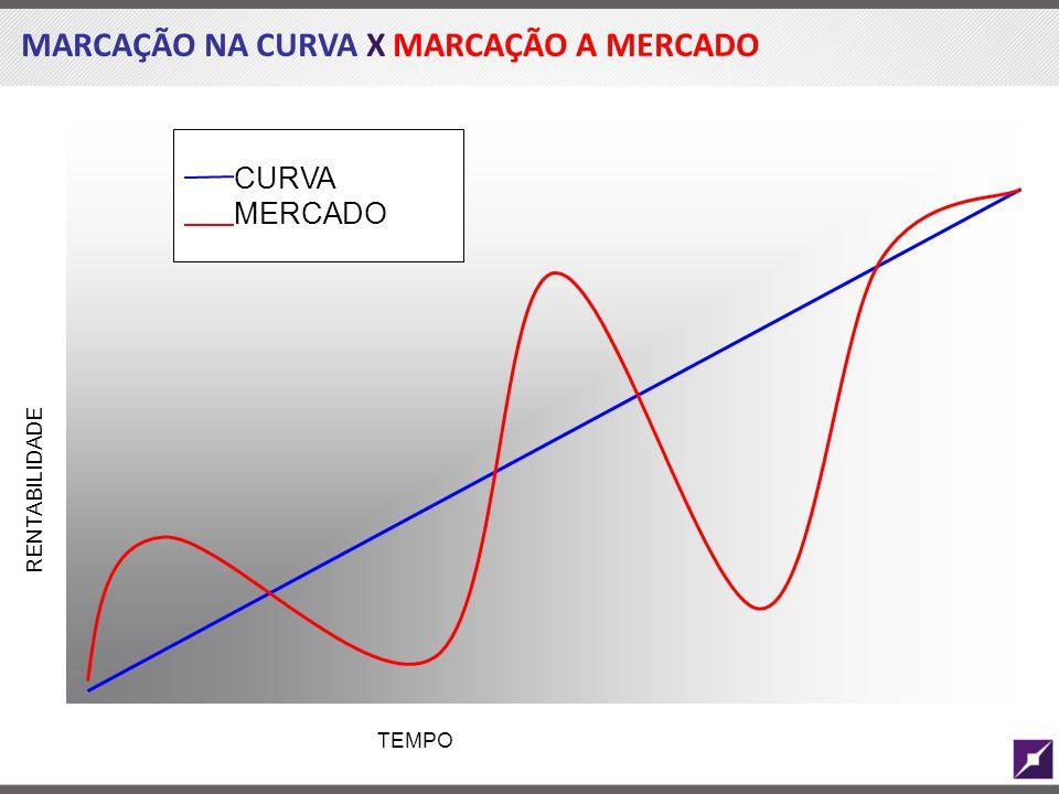 MARCAÇÃO NA CURVA X MARCAÇÃO A MERCADO TEMPO CURVA MERCADO RENTABILIDADE