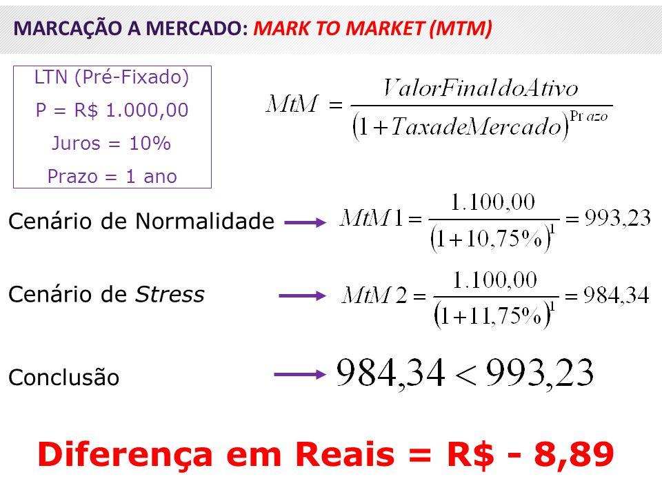 LTN (Pré-Fixado) P = R$ 1.000,00 Juros = 10% Prazo = 1 ano Cenário de Normalidade Cenário de Stress Conclusão MARCAÇÃO A MERCADO: MARK TO MARKET (MTM)