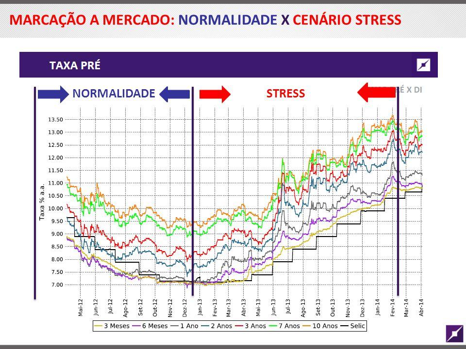 MARCAÇÃO A MERCADO: NORMALIDADE X CENÁRIO STRESS NORMALIDADESTRESS