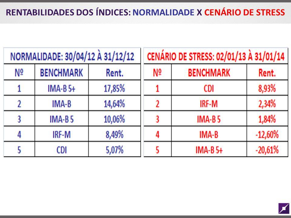 RENTABILIDADES DOS ÍNDICES: NORMALIDADE X CENÁRIO DE STRESS