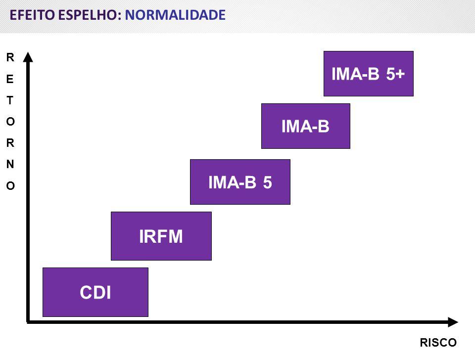 CDI IRFM IMA-B 5 RISCO RETORNORETORNO IMA-B 5+ EFEITO ESPELHO: NORMALIDADE IMA-B