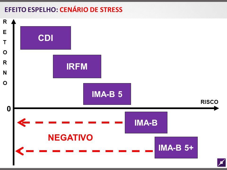 EFEITO ESPELHO: CENÁRIO DE STRESS RETORNORETORNO RISCO CDI IRFM IMA-B 5 IMA-B IMA-B 5+ NEGATIVO 0