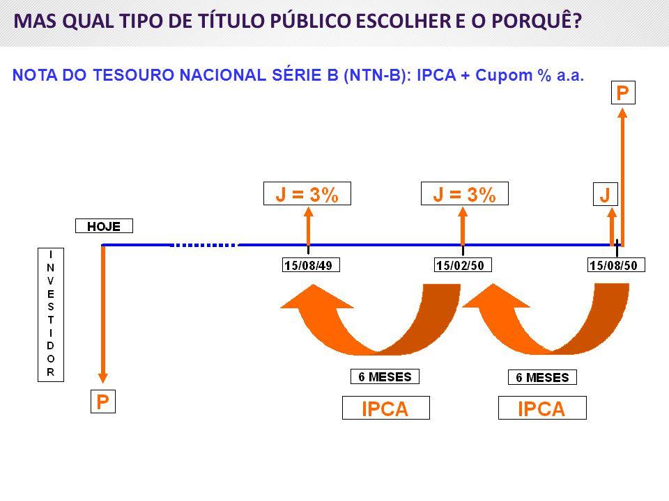 MAS QUAL TIPO DE TÍTULO PÚBLICO ESCOLHER E O PORQUÊ? NOTA DO TESOURO NACIONAL SÉRIE B (NTN-B): IPCA + Cupom % a.a.