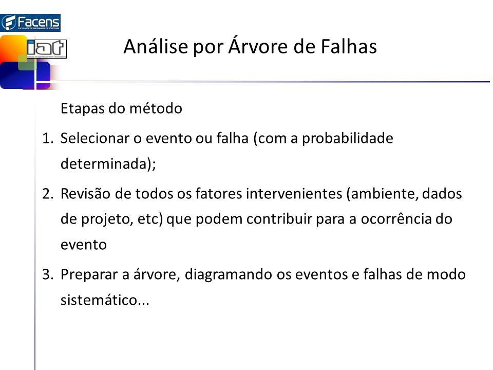 Análise por Árvore de Falhas Etapas do método 1.Selecionar o evento ou falha (com a probabilidade determinada); 2.Revisão de todos os fatores interven