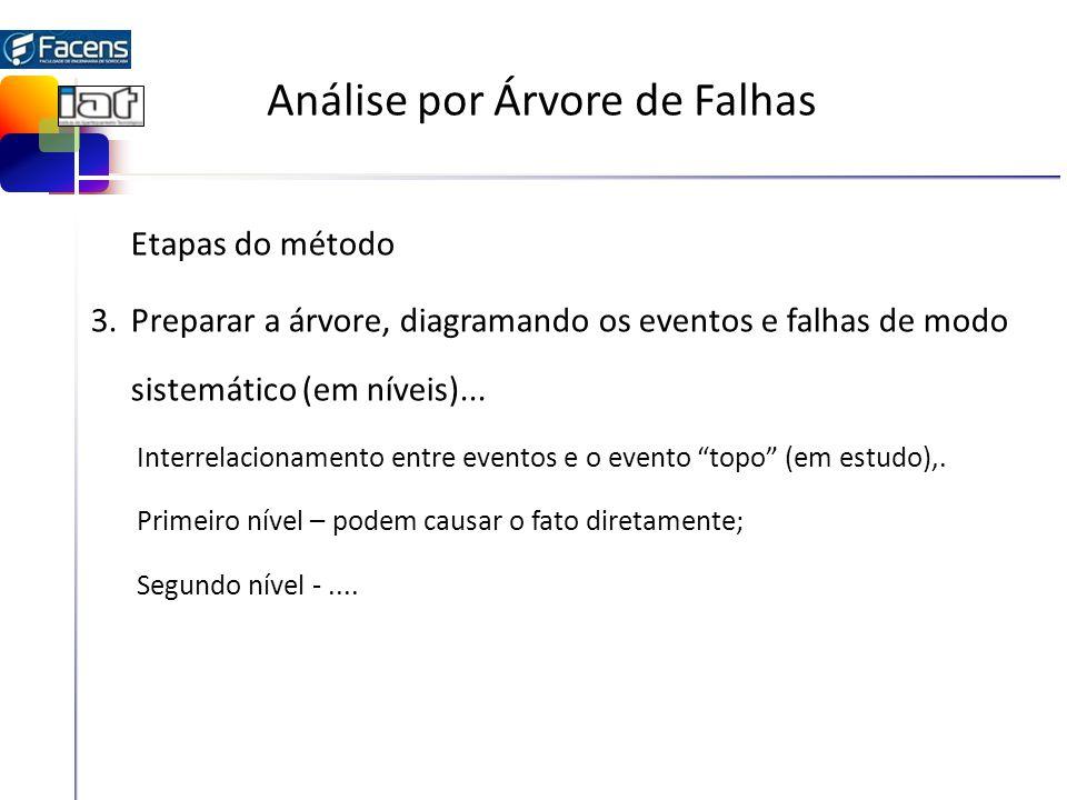 Análise por Árvore de Falhas Etapas do método 3.Preparar a árvore, diagramando os eventos e falhas de modo sistemático (em níveis)...