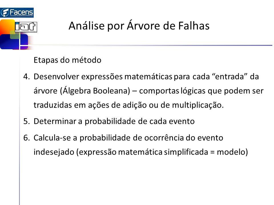 Análise por Árvore de Falhas Etapas do método 4.Desenvolver expressões matemáticas para cada entrada da árvore (Álgebra Booleana) – comportas lógicas que podem ser traduzidas em ações de adição ou de multiplicação.