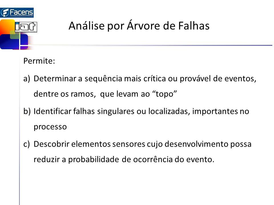 Análise por Árvore de Falhas Permite: a)Determinar a sequência mais crítica ou provável de eventos, dentre os ramos, que levam ao topo b)Identificar f