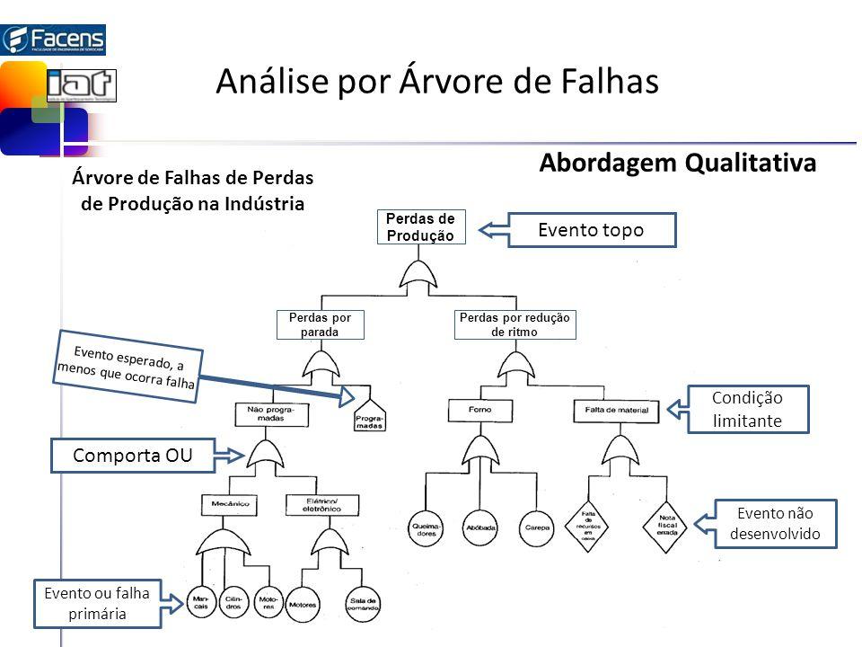 Análise por Árvore de Falhas Evento topo Evento ou falha primária Evento esperado, a menos que ocorra falha Comporta OU Evento não desenvolvido Condiç