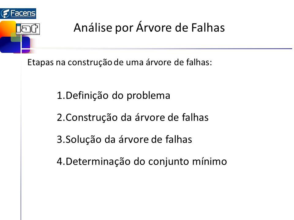 Análise por Árvore de Falhas Etapas na construção de uma árvore de falhas: 1.Definição do problema 2.Construção da árvore de falhas 3.Solução da árvor