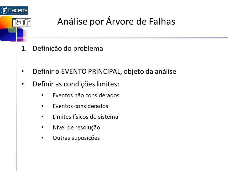 Análise por Árvore de Falhas 1.Definição do problema Definir o EVENTO PRINCIPAL, objeto da análise Definir as condições limites: Eventos não considerados Eventos considerados Limites físicos do sistema Nível de resolução Outras suposições