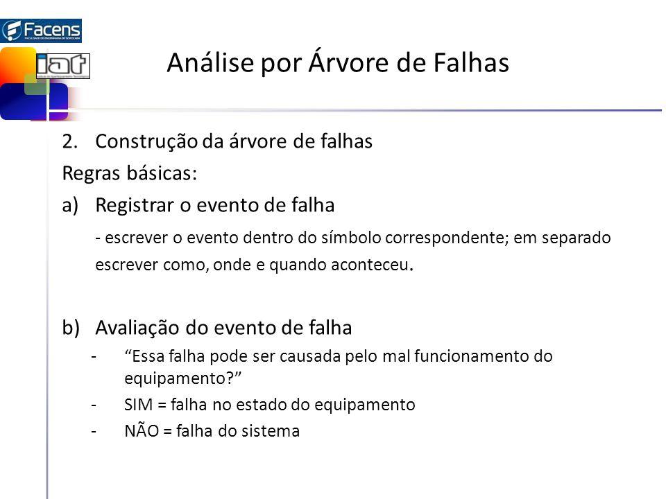 Análise por Árvore de Falhas 2.Construção da árvore de falhas Regras básicas: a)Registrar o evento de falha - escrever o evento dentro do símbolo correspondente; em separado escrever como, onde e quando aconteceu.
