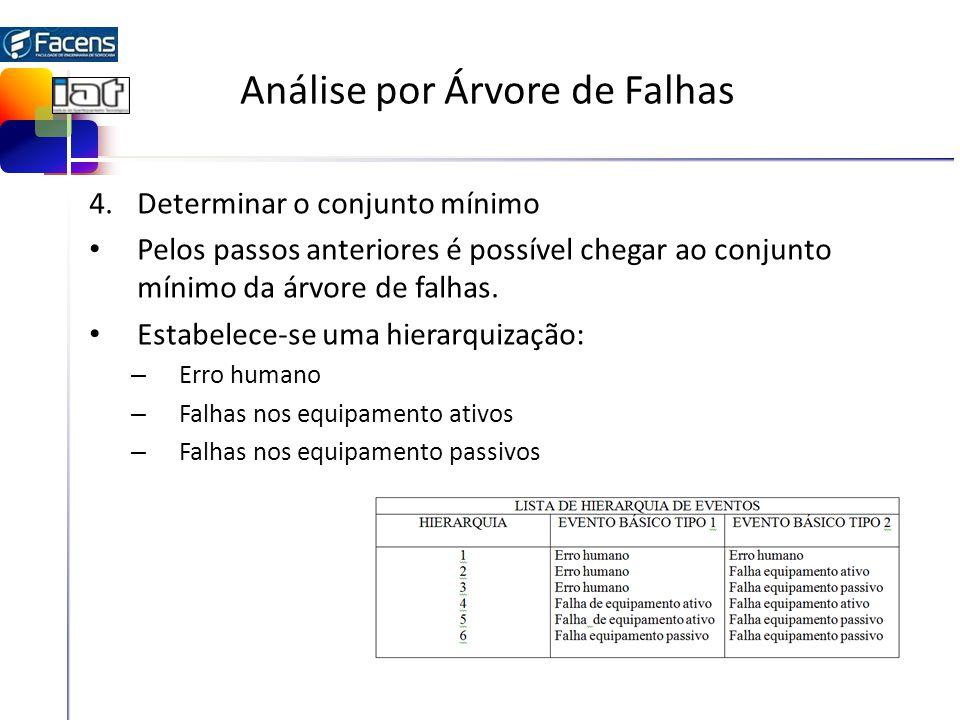 Análise por Árvore de Falhas 4.Determinar o conjunto mínimo Pelos passos anteriores é possível chegar ao conjunto mínimo da árvore de falhas. Estabele