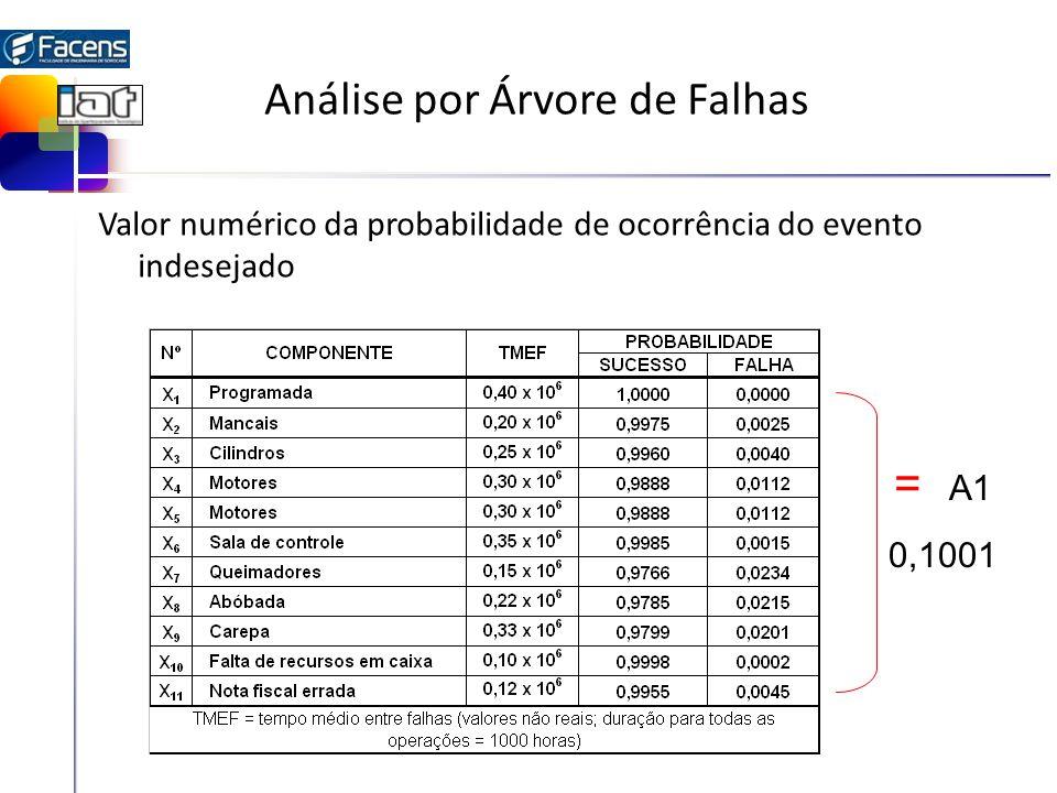 Análise por Árvore de Falhas Valor numérico da probabilidade de ocorrência do evento indesejado = A1 0,1001
