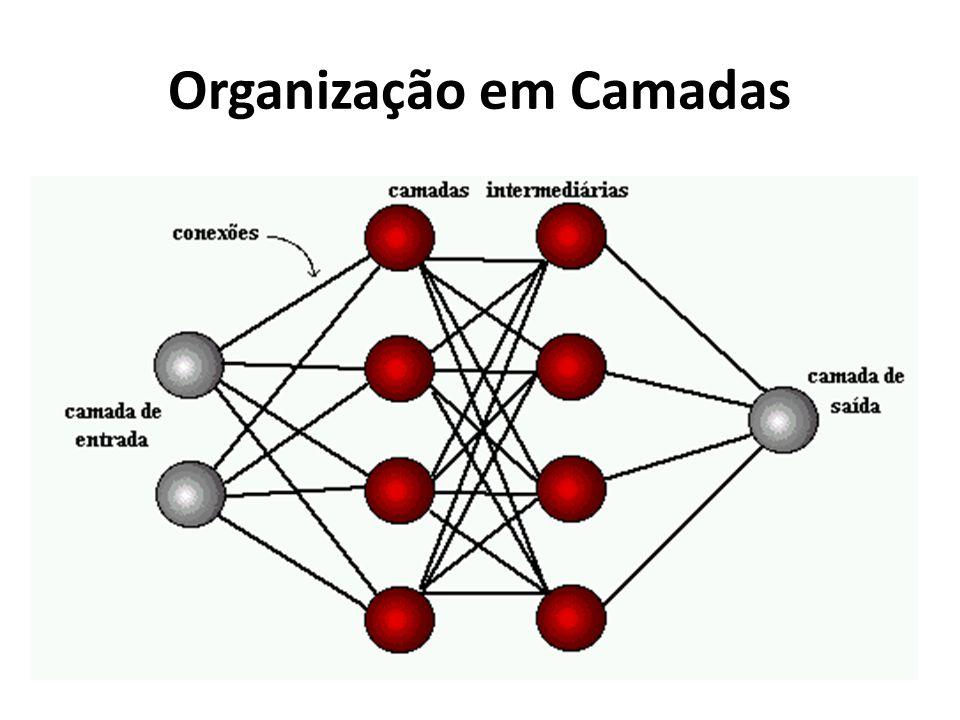 Organização em Camadas