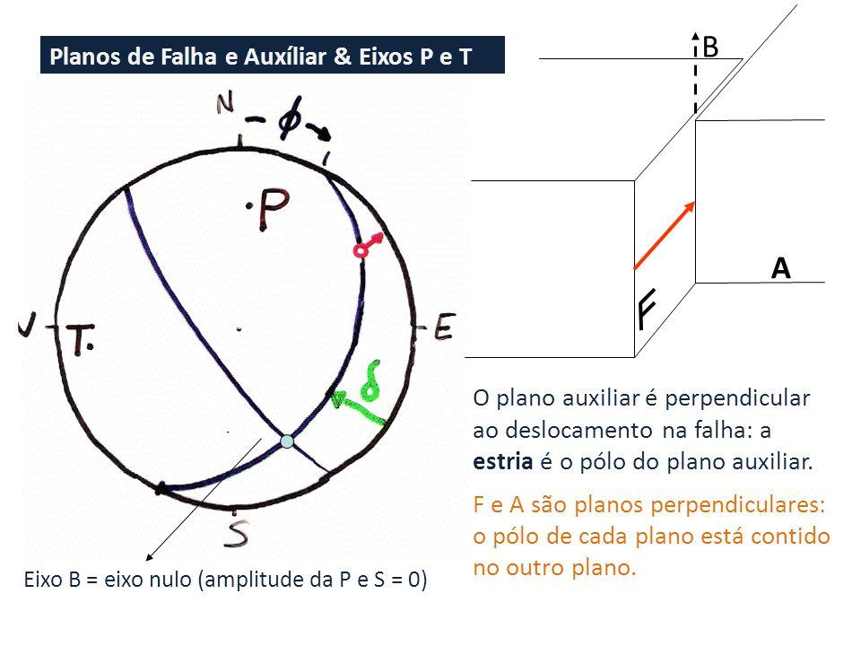 Planos de Falha e Auxíliar & Eixos P e T A O plano auxiliar é perpendicular ao deslocamento na falha: a estria é o pólo do plano auxiliar.
