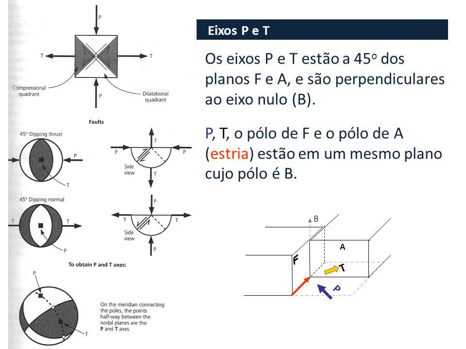 Eixos P e T Os eixos P e T estão a 45 o dos planos F e A, e são perpendiculares ao eixo nulo (B).