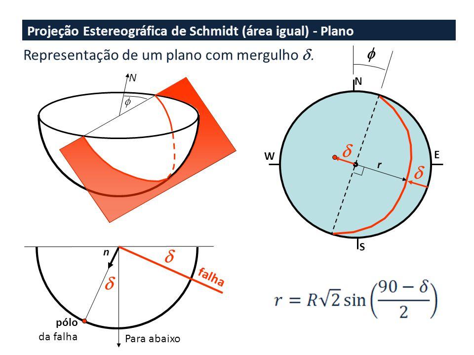 Projeção Estereográfica de Schmidt (área igual) - Plano N W N S E r Para abaixo falha n pólo da falha Representação de um plano com mergulho