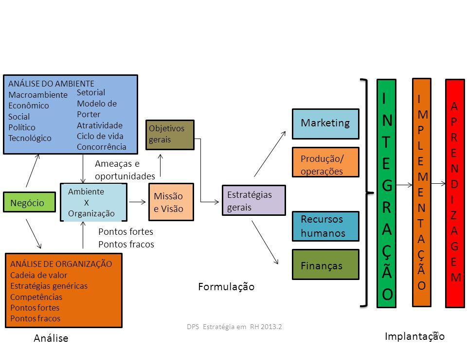 ANÁLISE DO AMBIENTE Macroambiente Econômico Social Político Tecnológico Setorial Modelo de Porter Atratividade Ciclo de vida Concorrência ANÁLISE DE O