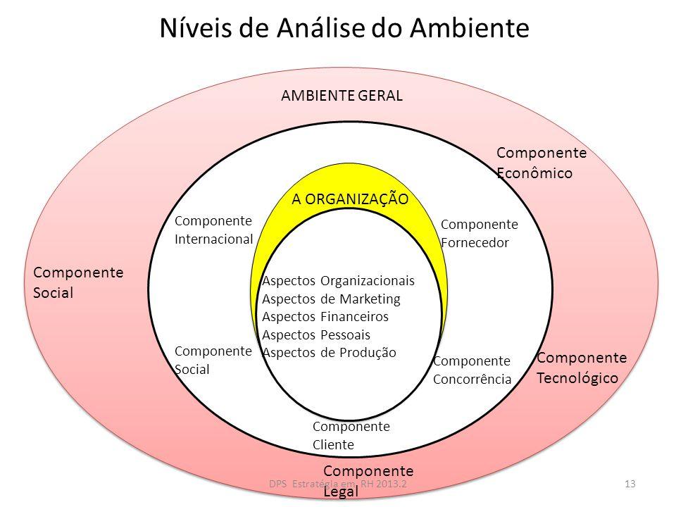 Níveis de Análise do Ambiente AMBIENTE GERAL Componente Social Componente Econômico A ORGANIZAÇÃO Componente Tecnológico Componente Legal Aspectos Org