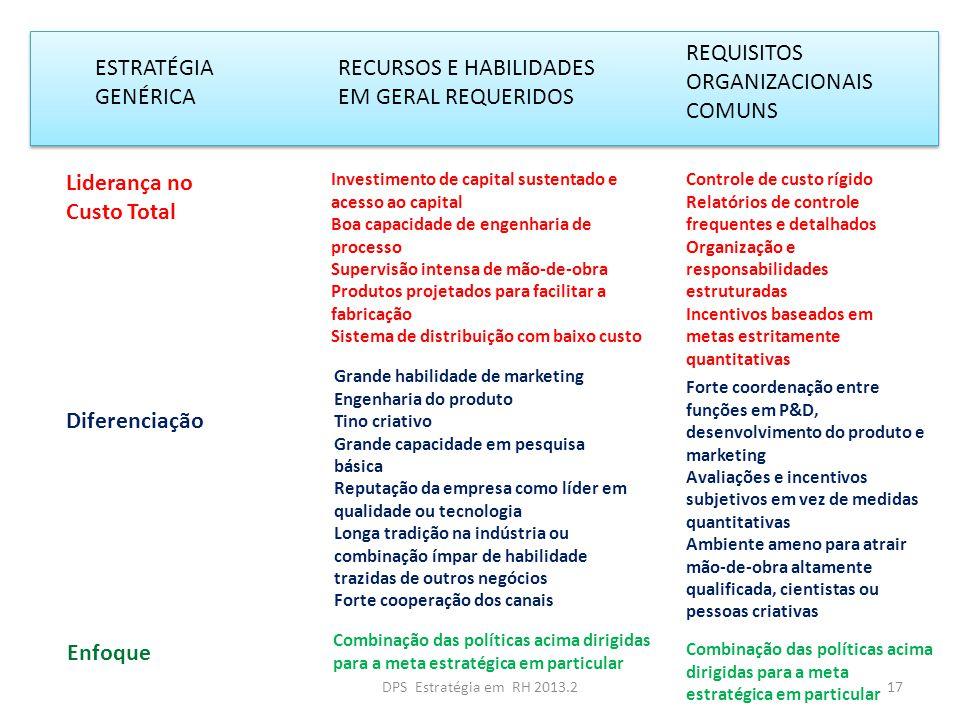 ESTRATÉGIA GENÉRICA RECURSOS E HABILIDADES EM GERAL REQUERIDOS REQUISITOS ORGANIZACIONAIS COMUNS Liderança no Custo Total Investimento de capital sust