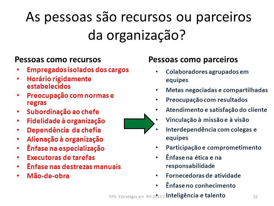 As pessoas são recursos ou parceiros da organização? Pessoas como recursos Empregados isolados dos cargos Horário rigidamente estabelecidos Preocupaçã