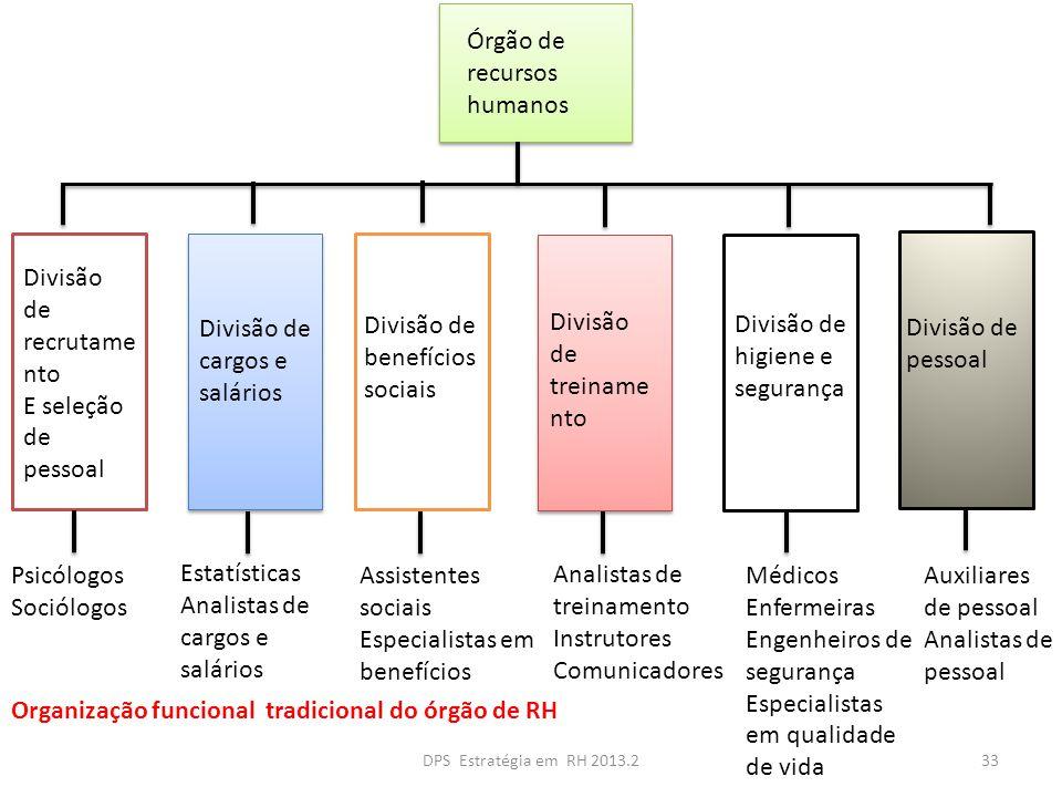 Órgão de recursos humanos Divisão de recrutame nto E seleção de pessoal Divisão de cargos e salários Divisão de benefícios sociais Divisão de higiene