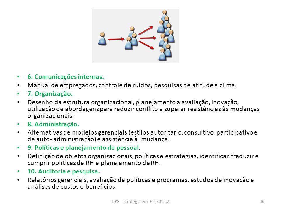 6. Comunicações internas. Manual de empregados, controle de ruídos, pesquisas de atitude e clima. 7. Organização. Desenho da estrutura organizacional,