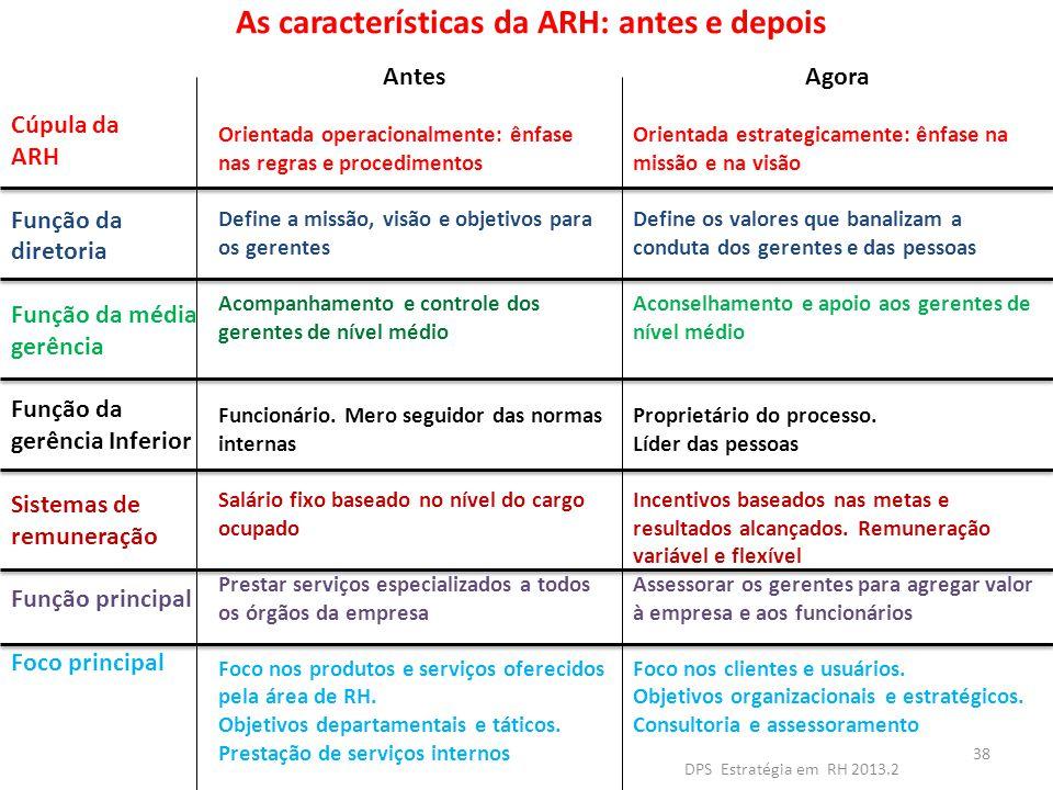 As características da ARH: antes e depois Agora Orientada estrategicamente: ênfase na missão e na visão Define os valores que banalizam a conduta dos