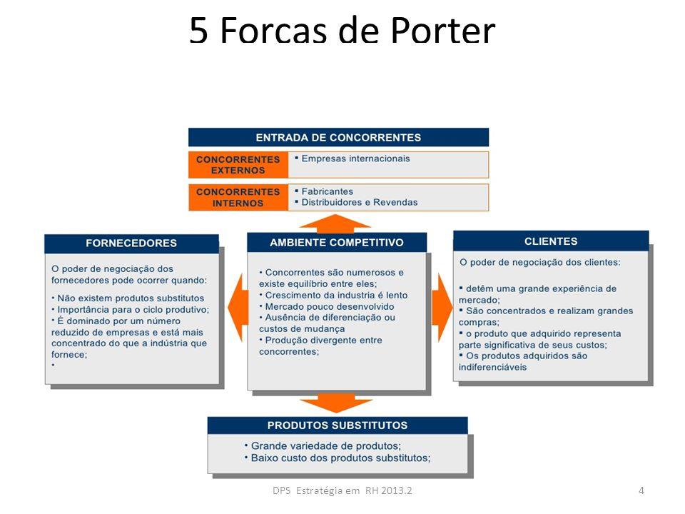 O caráter futurístico da visão organizacional Metas Estado atual da organização ano corrente Estado desejado pela organização daqui a 5 anos Visão Missão Planejamento estratégico 45DPS Estratégia em RH 2013.2
