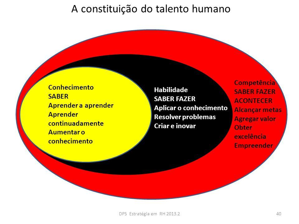 A constituição do talento humano Competência SABER FAZER ACONTECER Alcançar metas Agregar valor Obter excelência Empreender Habilidade SABER FAZER Apl