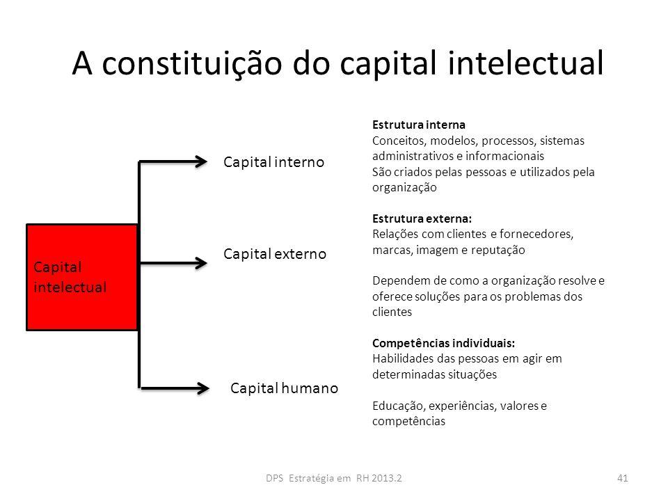 A constituição do capital intelectual Capital interno Capital externo Capital humano Estrutura interna Conceitos, modelos, processos, sistemas adminis